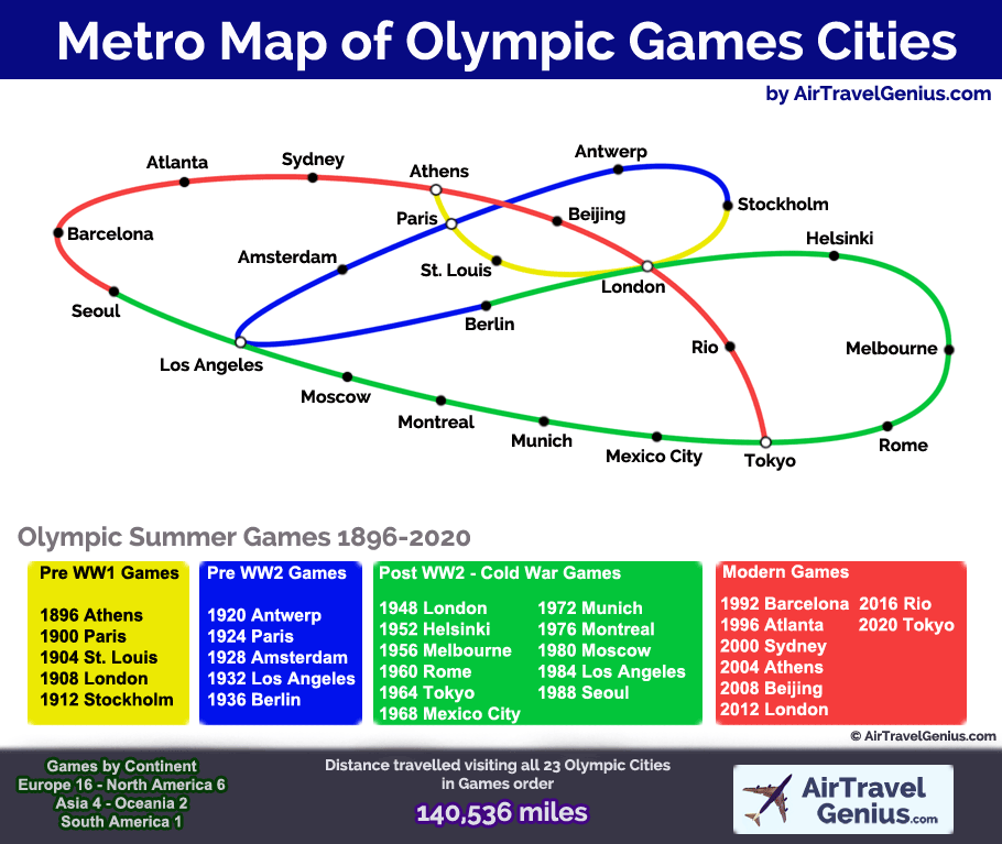 Tube Map of Summer Olympic Host Cities